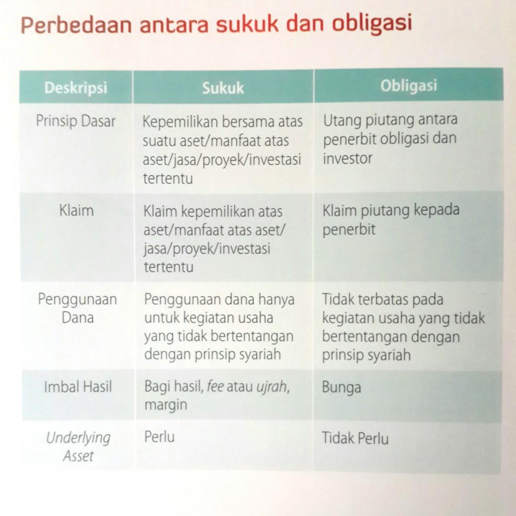 Perbedaan sukuk dan obligasi