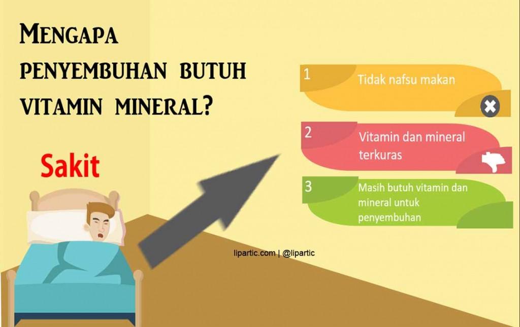 mengapa perlu vitamin mineral untuk penyembuhan