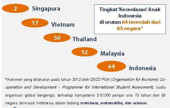 Urutan Stunting di ASEAN