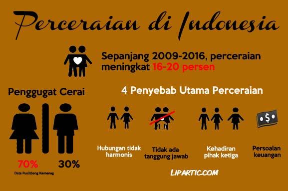 perceraian di indonesia, keluarga harmonis