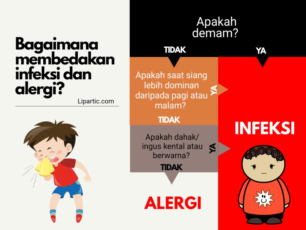 Perbedaan alergi dan infeksi virus