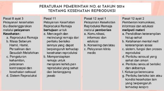 Peraturan Pemerintah Tentang Kesehatan Reproduksi